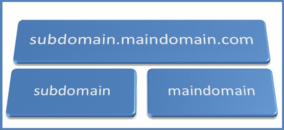 روش ایجاد Sub Domain در Cpanel
