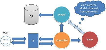 بخش Model در معماری ASP.NET MVC