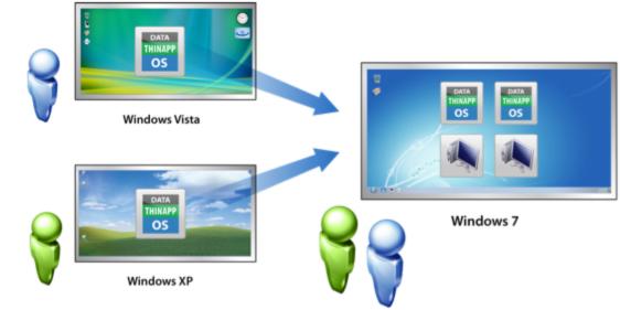 معرفی سرور VMware vFabric tcServe