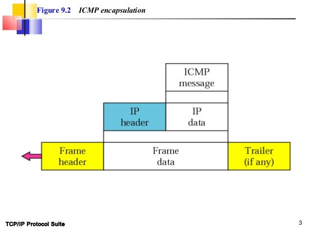 امکانات و کاربرد پروتکلICMP