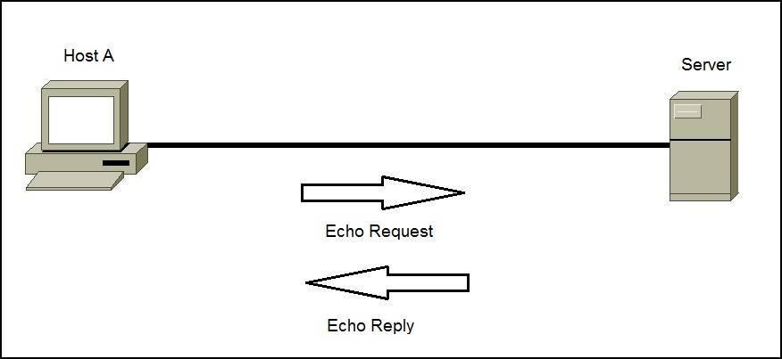 تعریف پروتکلICMP
