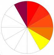 ویژگی رنگ های گرم