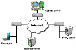 An-example-of-four-components-connected-by-the-Internet