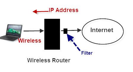 ۸ راه کار آسان برای عیب یابی اتصال به شبکه