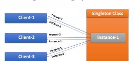 singleton design pattern چیست؟