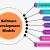 بررسی انواغ مدل های توسعه یک نرم افزار و توضیح آنها !