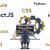 فول استک چیست و Full stack developer کیست؟